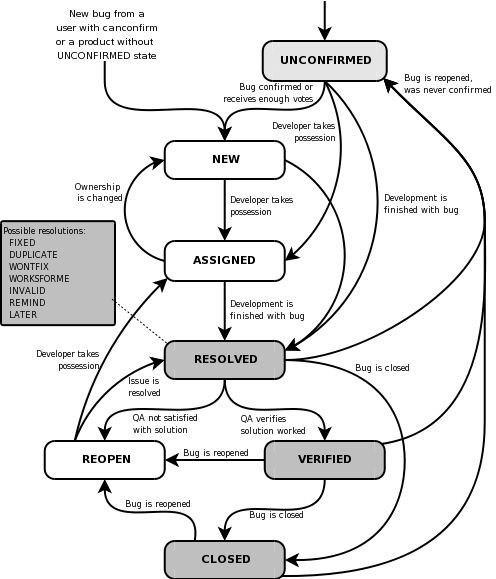 Figure 6-1. lifecycle of a bugzilla bug