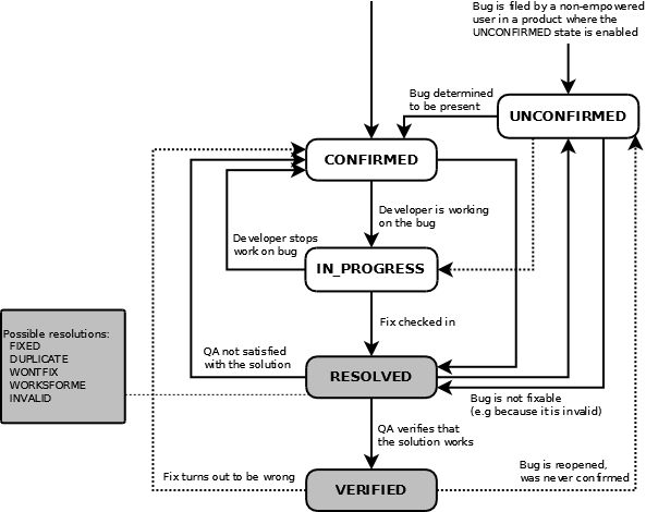 defect management process in software testing pdf